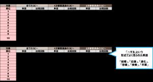 【グラフィック系】品詞別頻出単語TOP10~名詞&動詞