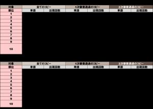 【グラフィック系】品詞別頻出単語TOP10~形容詞&副詞