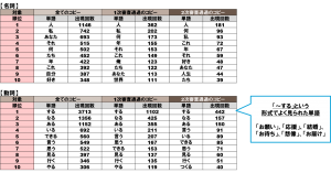 【全体】品詞別頻出単語TOP10~名詞&動詞