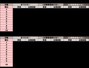 【全体】品詞別頻出単語TOP10~形容詞&副詞