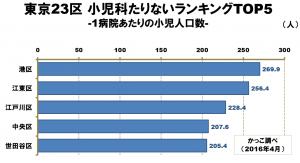 23区グラフ