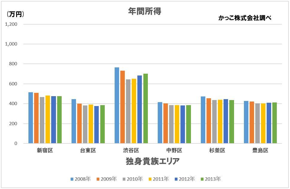 東京23区のエリア属性別所得推移(2008-2013年版) | かっこ ...