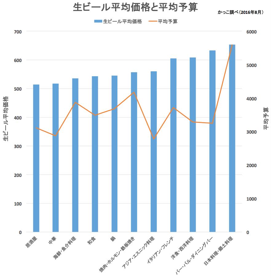 飲食店の業態ごとの生ビール中ジョッキの平均価格と客単価の関係グラフ