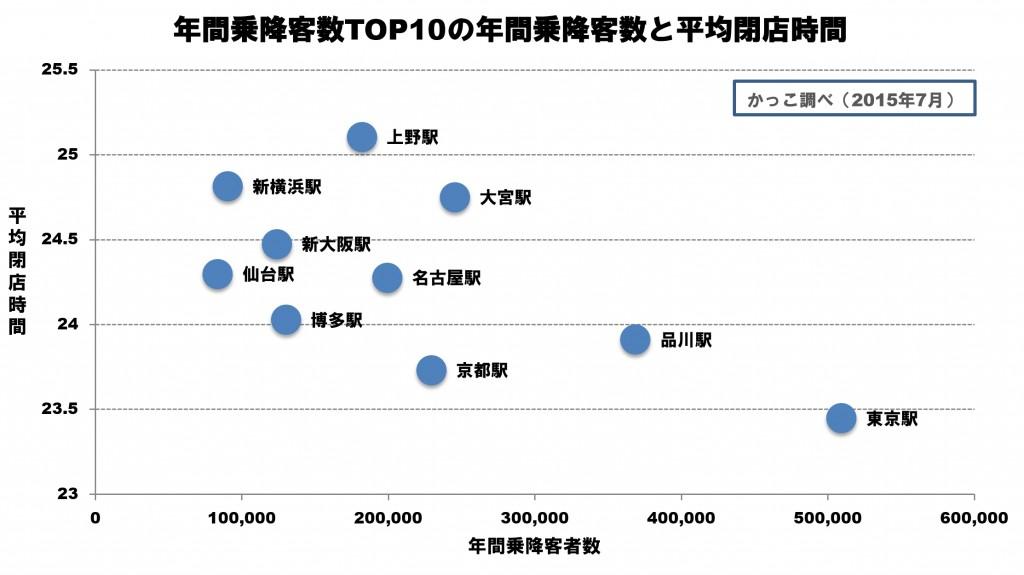 年間乗降客者数TOP10
