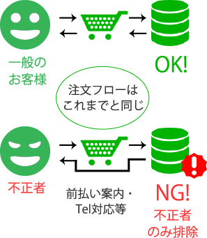 クレジット決済イメージ