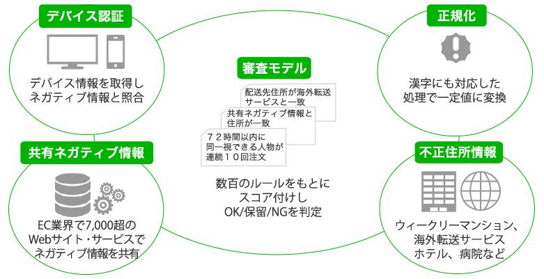 O-PLUX機能イメージ