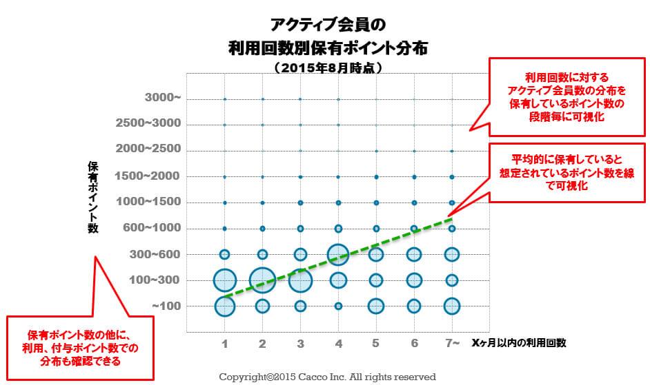 アクティブ会員の利用回数別保有ポイント分布