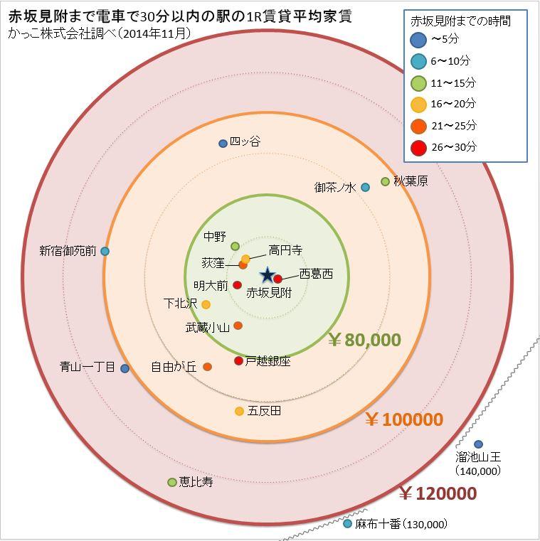 赤坂見附から通勤30分圏内の家賃分布調査 | かっこ株式会社 - Cacco Inc.
