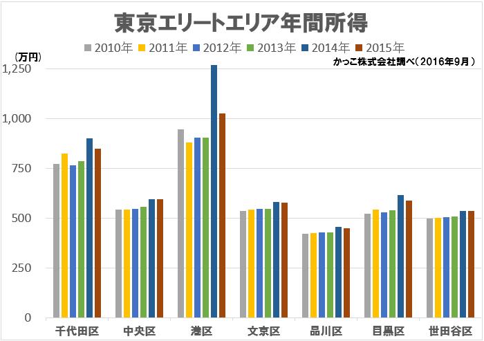 東京23区のエリア属性別所得推移(2010-2015年版) | かっこ ...