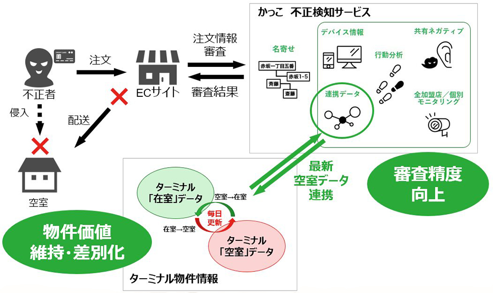 O-PLUX 空室情報連携イメージ